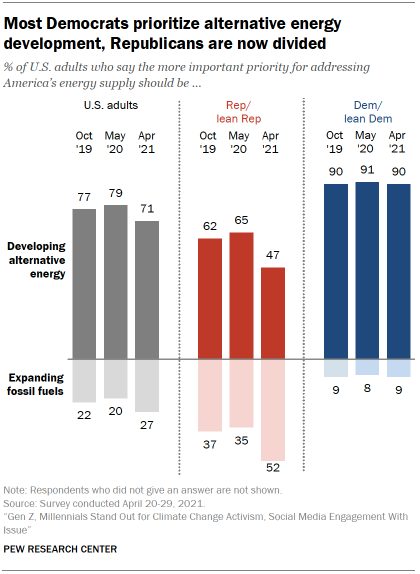 Chart shows most Democrats prioritize alternative energy development, Republicans are now divided