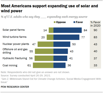 Chart shows most Americans support expanding use of solar and wind power