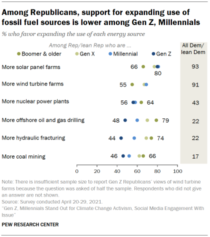 Chart shows among Republicans, support for expanding use of fossil fuels sources is lower among Gen Z, Millennials