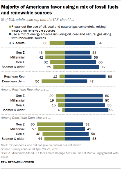 Chart shows majority of Americans favor using a mix of fossil fuels and renewable sources