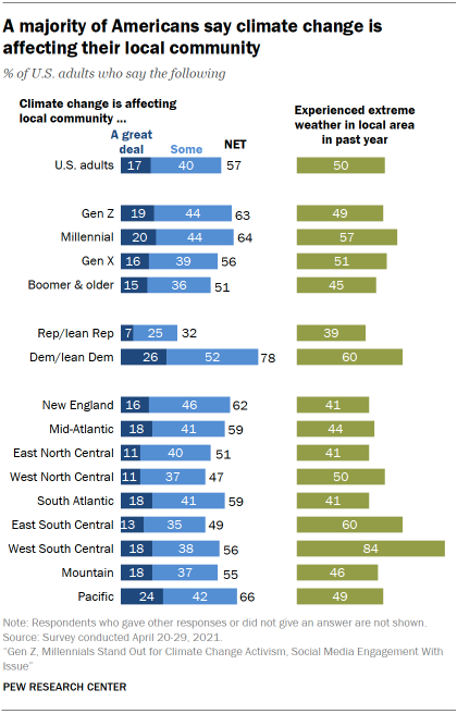 Chart shows a majority of Americans say climate change is affecting their local community