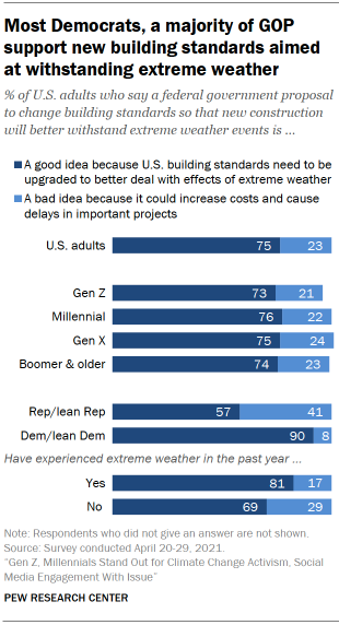 Chart shows most Democrats, a majority of GOP support new building standards aimed at withstanding extreme weather