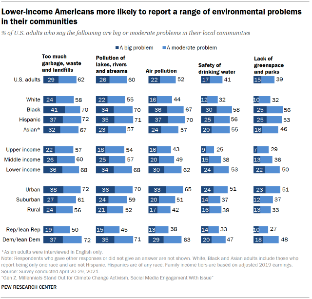 Chart shows lower-income Americans more likely to report a range of environmental problems in their communities