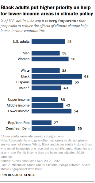 Chart shows Black adults put higher priority on help for lower-income areas in climate policy