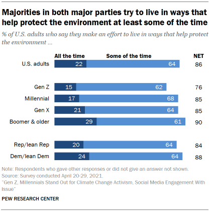 Chart shows majorities in both major parties try to live in ways that help protect the environment at least some of the time