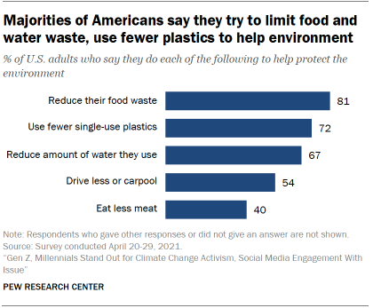 Chart shows majorities of Americans say they try to limit food and water waste, use fewer plastics to help environment