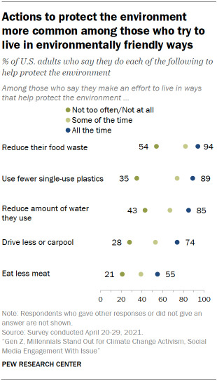 Chart shows actions to protect the environment more common among those who try to live in environmentally friendly ways