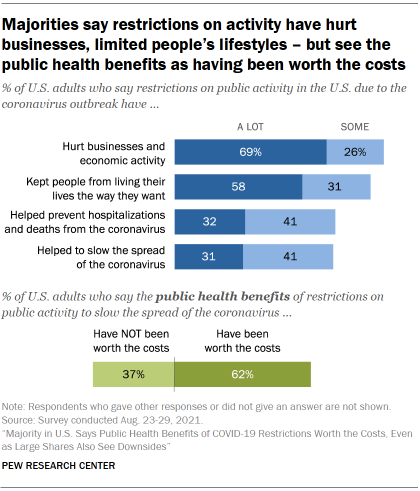 Chart shows majorities say restrictions on activity have hurt businesses, limited people's lifestyles – but see the public health benefits as having been worth the costs