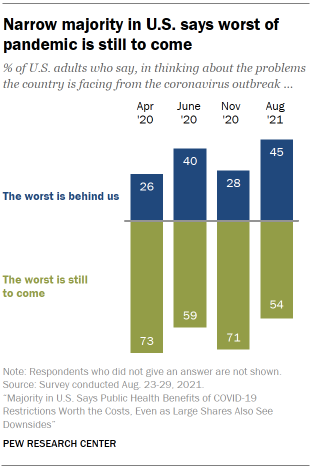 Chart shows narrow majority in U.S. says worst of pandemic is still to come