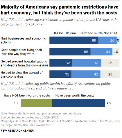 Chart shows majority of Americans say pandemic restrictions have hurt economy, but think they've been worth the costs