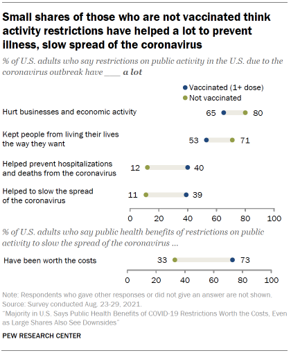Chart shows small shares of those who are not vaccinated think activity restrictions have helped a lot to prevent illness, slow spread of the coronavirus