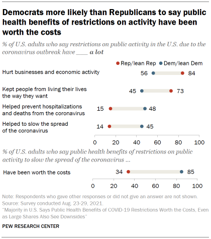 Chart shows Democrats more likely than Republicans to say public health benefits of restrictions on activity have been worth the costs
