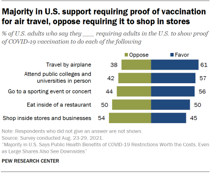 Chart shows majority in U.S. support requiring proof of vaccination for air travel, oppose requiring it to shop in stores