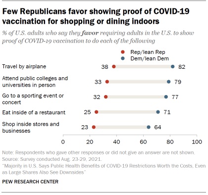 Chart shows few Republicans favor showing proof of COVID-19 vaccination for shopping or dining indoors