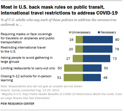 Chart shows most in U.S. back mask rules on public transit, international travel restrictions to address COVID-19
