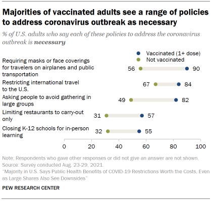 Chart shows majorities of vaccinated adults see a range of policies to address coronavirus outbreak as necessary