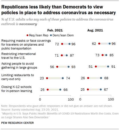 Chart shows Republicans less likely than Democrats to view policies in place to address coronavirus as necessary