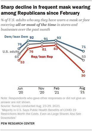 Chart shows sharp decline in frequent mask wearing among Republicans since February