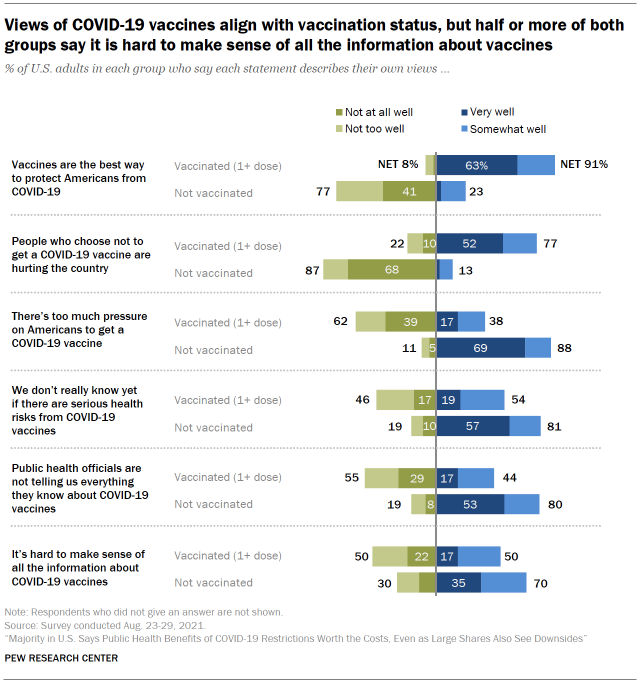 Chart shows views of COVID-19 vaccines align with vaccination status, but half or more of both groups say it is hard to make sense of all the information about vaccines