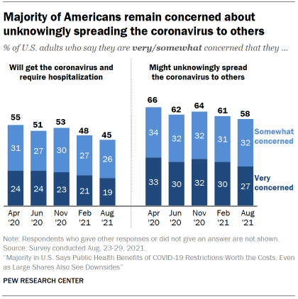 Chart shows majority of Americans remain concerned about unknowingly spreading the coronavirus to others