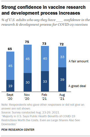 Chart shows strong confidence in vaccine research and development process increases