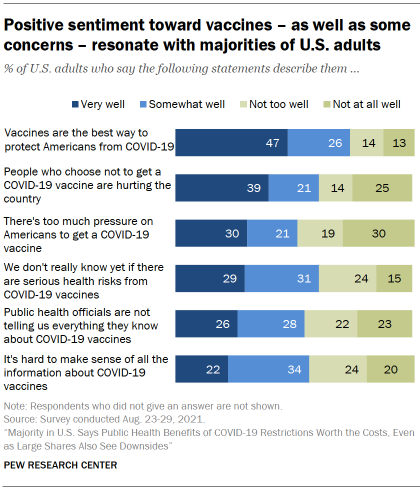 Chart shows positive sentiment toward vaccines – as well as some concerns – resonate with majorities of U.S. adults