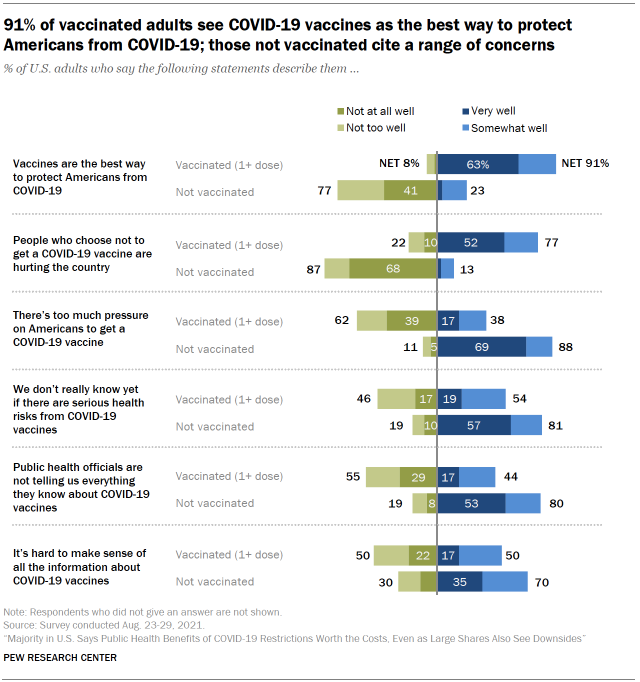 Chart shows 91% of vaccinated adults see COVID-19 vaccines as the best way to protect Americans from COVID-19; those not vaccinated cite a range of concerns