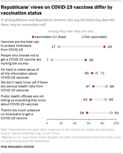 Chart shows Republicans' views on COVID-19 vaccines differ by vaccination status