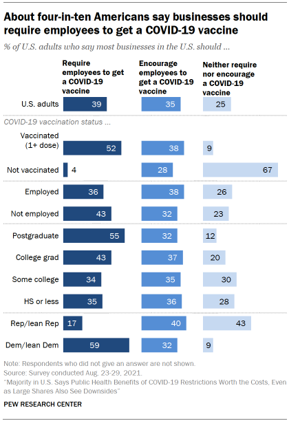 Chart shows about four-in-ten Americans say businesses should require employees to get a COVID-19 vaccine