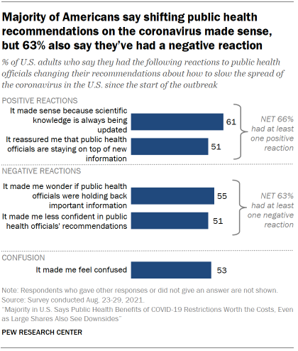 Chart shows majority of Americans say shifting public health recommendations on the coronavirus made sense, but 63% also say they've had a negative reaction