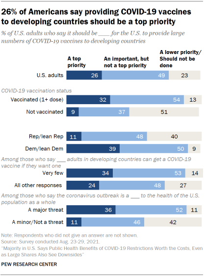 Chart shows 26% of Americans say providing COVID-19 vaccines to developing countries should be a top priority