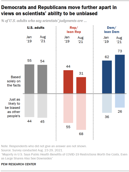 Chart shows Democrats and Republicans move further apart in views on scientists' ability to be unbiased