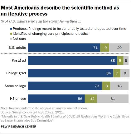 Chart shows most Americans describe the scientific method as an iterative process