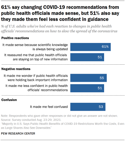 Chart shows 61% say changing COVID-19 recommendations from public health officials made sense, but 51% also say they made them feel less confident in guidance
