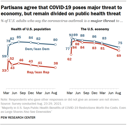 Chart shows partisans agree that COVID-19 poses major threat to economy, but remain divided on public health threat