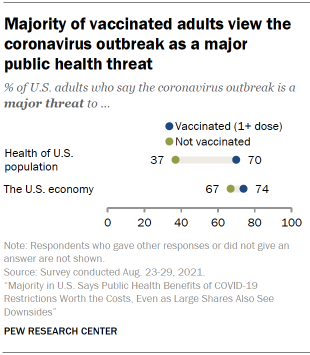 Chart shows majority of vaccinated adults view the coronavirus outbreak as a major public health threat