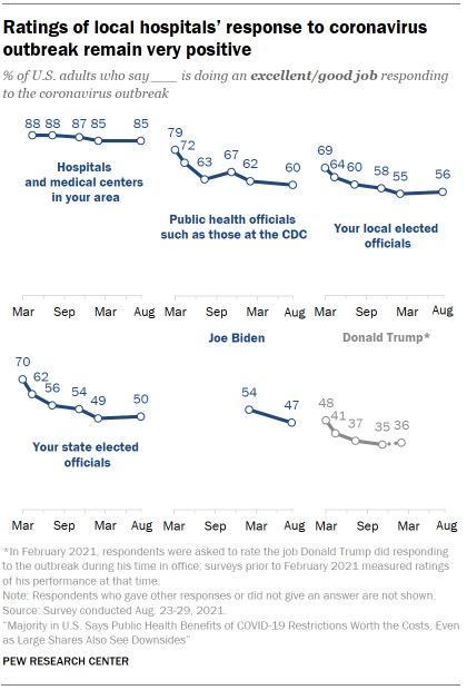 Chart shows ratings of local hospitals' response to coronavirus outbreak remain very positive