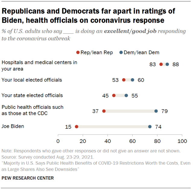 Chart shows Republicans and Democrats far apart in ratings of Biden, health officials on coronavirus response
