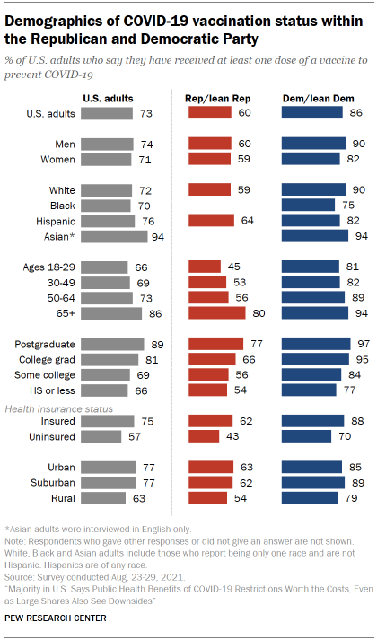 Chart shows demographics of COVID-19 vaccination status within the Republican and Democratic Party