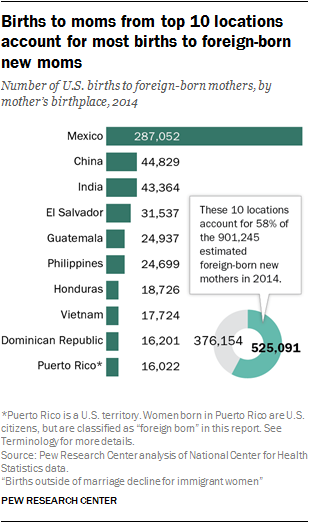 Births to moms from top 10 locations account for most births to foreign-born new moms