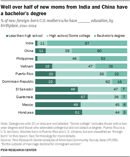 Well over half of new moms from India and China have a bachelor's degree