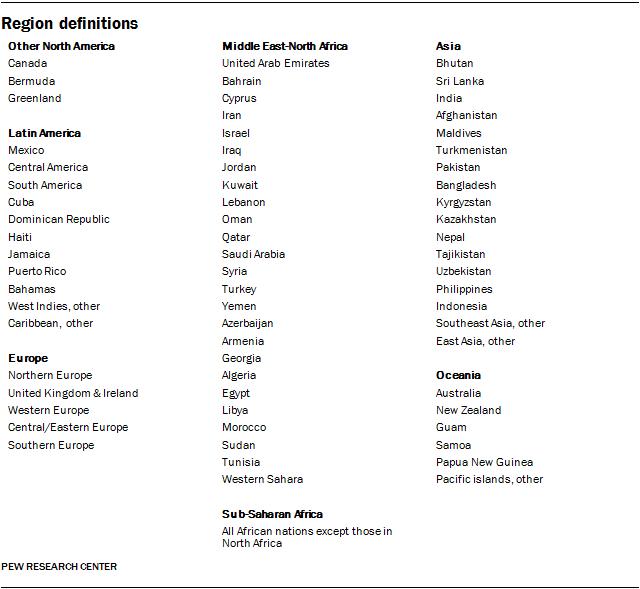 Region definitions