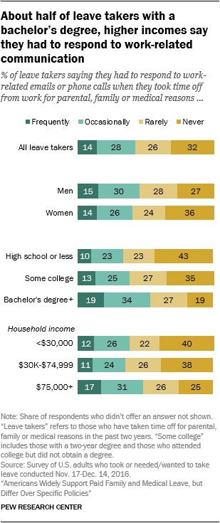 About half of leave takers with a bachelor's degree, higher incomes say they had to respond to work-related communication