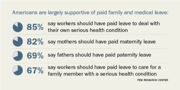 Americans are largely supportive of paid family and medical leave