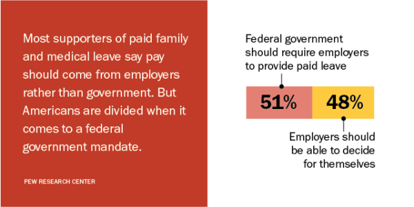 Most supporters of paid family and medical leave say pay should come from employers rather than government