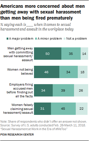 A bar chart showing that Americans are more concerned about men getting away with sexual harassment than men being fired prematurely