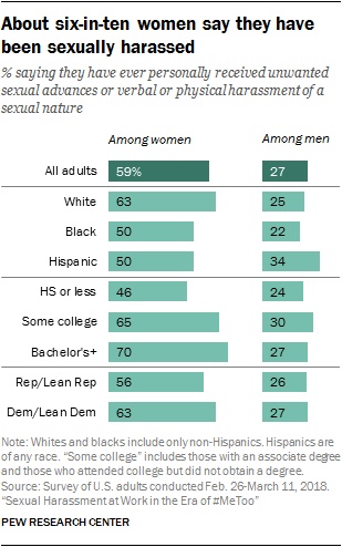 A bar chart showing that about six-in-ten women say they have been sexually harassed