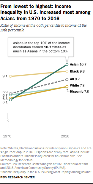 From lowest to highest: Income inequality in U.S. increased most among Asians from 1970 to 2016