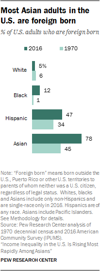 Most Asian adults in the U.S. are foreign born