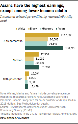 Asians have the highest earnings, except among lower-income adults